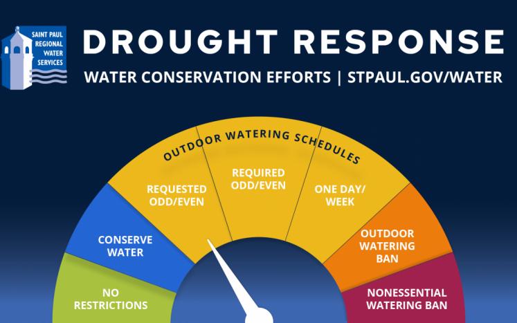 Drought Response Meter